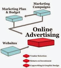 , Different Types of Guide in Online Advertising Advertising Types, Differrent Advertising, Online Advertising