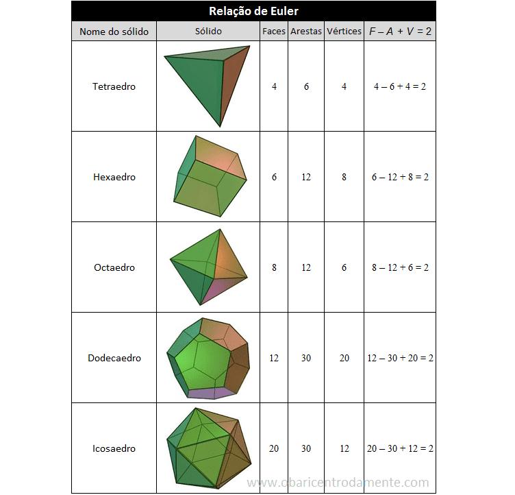 Os sólidos de Platão e a Relação de Euler