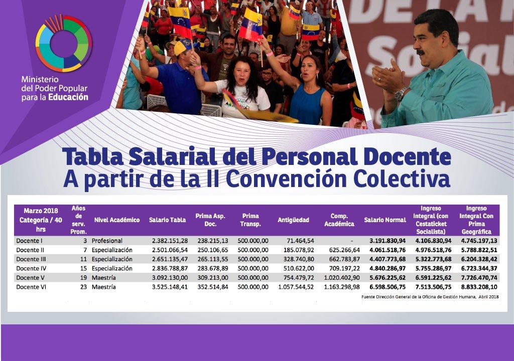 Así quedan las tablas salariales de  Docentes, Administrativos y Obreros tras la firma de la Convención Colectiva