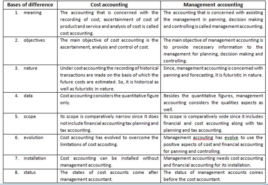 the relationship between cost accounting financial and managerial