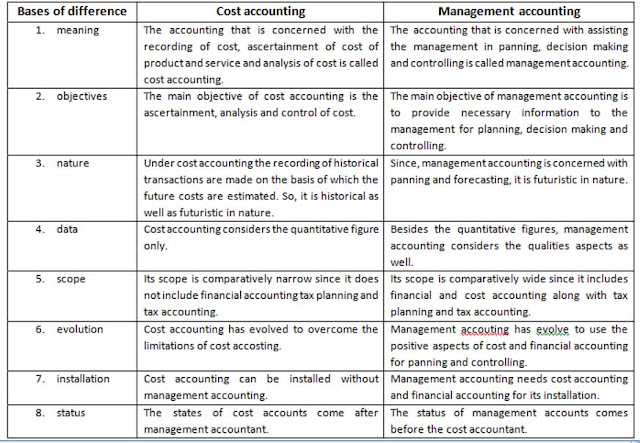 difference between finance and accountants There are a number of differences between cost accounting and financial accounting , which are as follows: audience financial accounting involves the preparation of a standard set of.