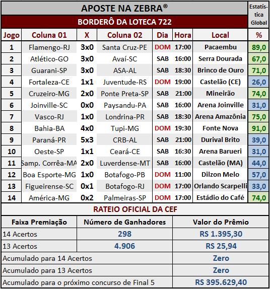 LOTECA 722 - RESULTADOS / RATEIO OFICIAL 02
