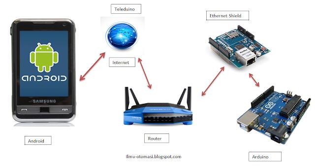Kontrol arduino dan android dengan internet iot