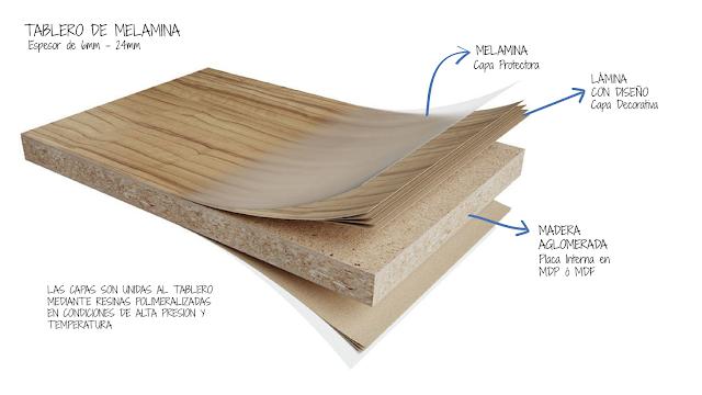 Partes de un tablero de melamina panel melamine plancha melamina como cortar melamina