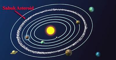 Apakah anda pernah melihat benda benda yang berkilau di langit malam hari Pengertian Asteroid, Ciri Ciri, Jenis Jenis dan Contohnya