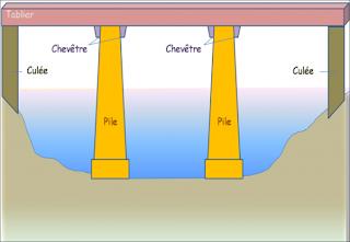 cours pont pdf,  dimensionnement d'un pont en béton armé,  cours conception ponts pdf,  calcul d'un pont en béton armé pdf , calcul tablier pont béton armé