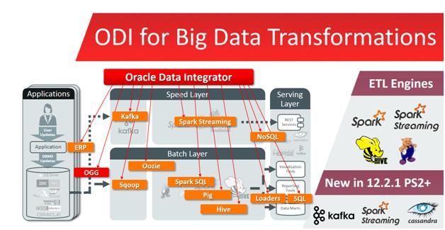 Oracle Data Integrator 11G & 12c Tutorials,_ ODI 12c R2