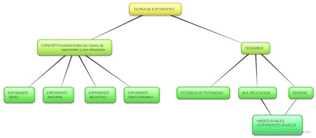 Resultado de imagen para mapa conceptual exponentes