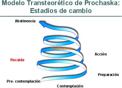Modelo De Cambio De Prochaska Y Diclemente Dinero Online