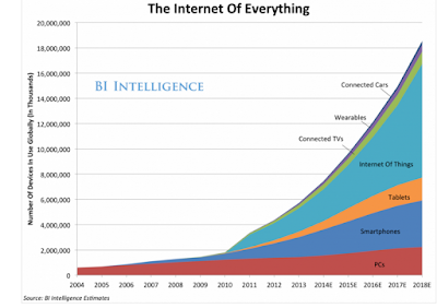 What is the Internet of Things? WIRED explains