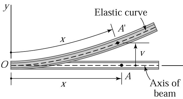 how to know whether deflection or elastic curve