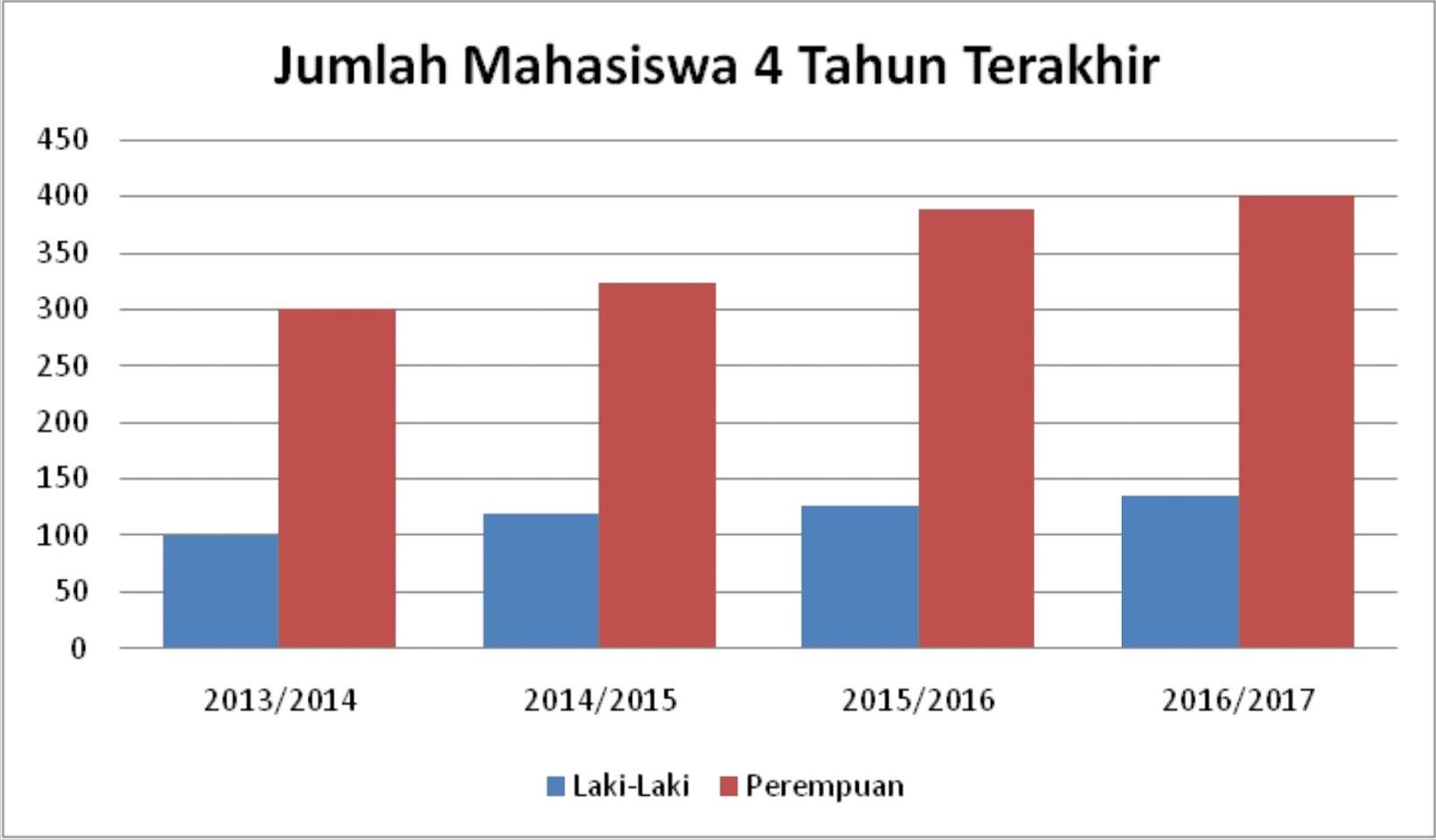 5 macam grafik paling mudah dalam menyajikan data statistika atau sensus jumlah penduduk pulau jawa tahun 2000 dan 2010 ccuart Gallery