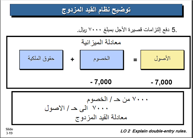 double entry equation and accounting equation