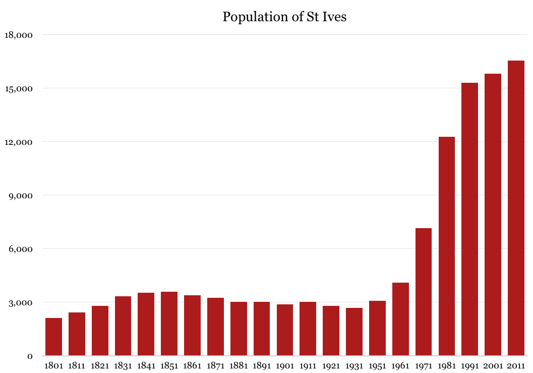 Population graph of St Ives, Cambridgeshire