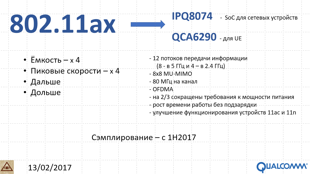 Qualcomm анонсирует первое комплексное решение 802 11ax Wi-Fi