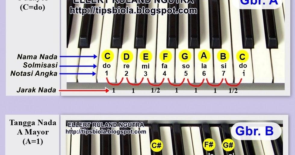 Image Result For Teori Musik Dasar