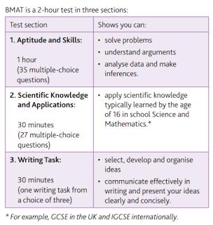แนวทางการเตรียมตัวสอบ BMAT 2019