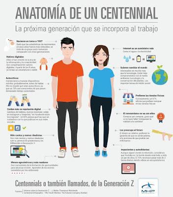 Centennials o Generación Z