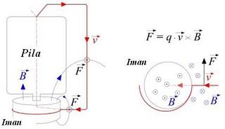 Diagram Of A Homopolar Motor, Diagram, Free Engine Image