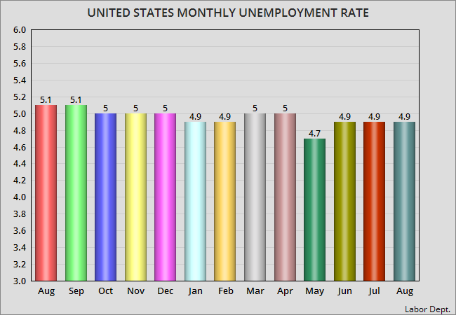 Is Unemployment Considered Earned Income For Food Stamps
