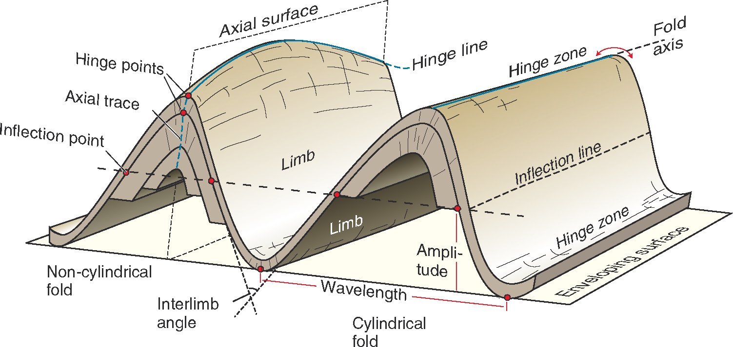 Geometric description of folds ~ Learning Geology