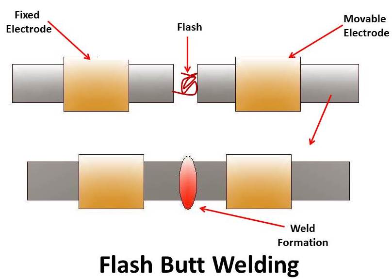 resistance welding   principle  types  application