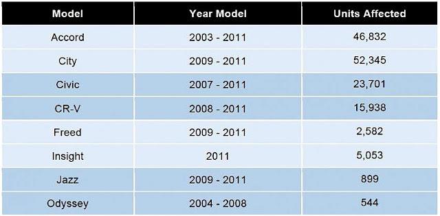 Senarai Model Kereta Honda - Takata Airbag Recall Malaysia