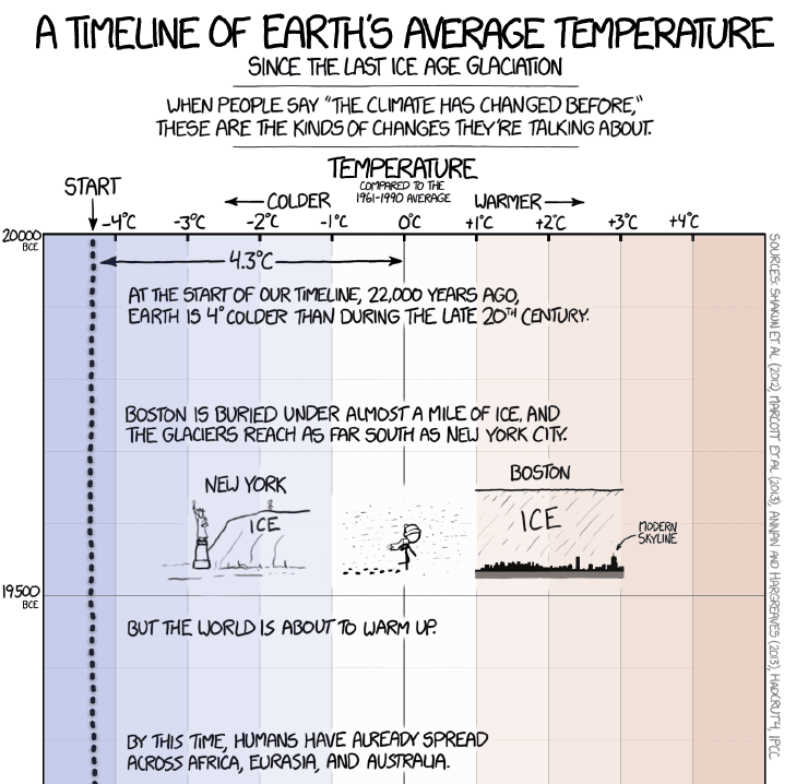 A timeline of Earth's average temperature since the last Ice Age glaciation