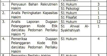 Loker Cpns Magelang Sma 2013 Loker Lowongan Kerja Terbaru September 2016 2013 Penerimaan Cpns Komisi Yudisial Republik Indonesia 2013 Di Cpns
