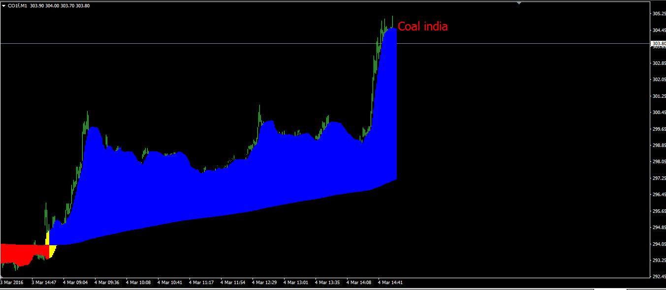 Nse stock options indiabulls