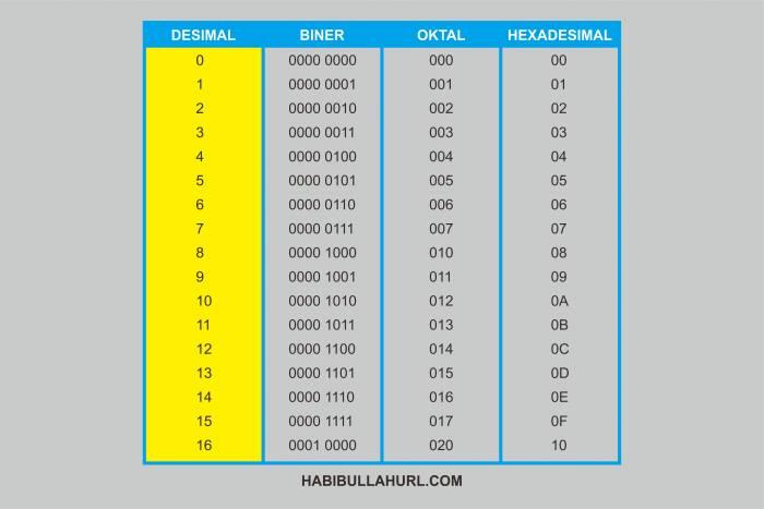 Sistem bilangan numerik merupakan sebuah simbol atau sekumpulan dari simbol yang merepres Pengertian Bilangan Desimal, Biner, Oktal dan Heksadesimal