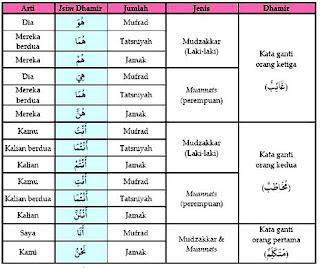 Cara Efektif Belajar Bahasa Arab