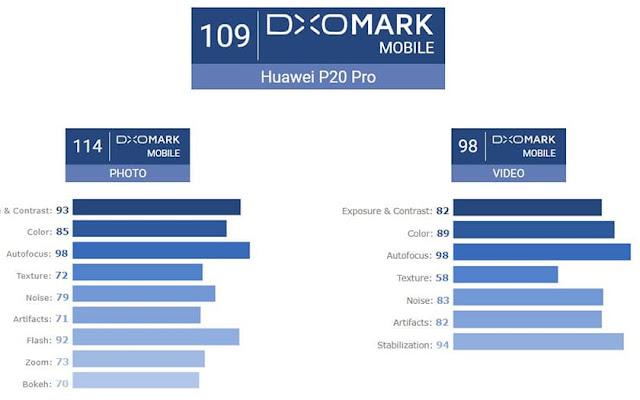 huawei-p20-huawei-p20-pro-gets-best-cameras-dxomarkوفقا ل DxOMark