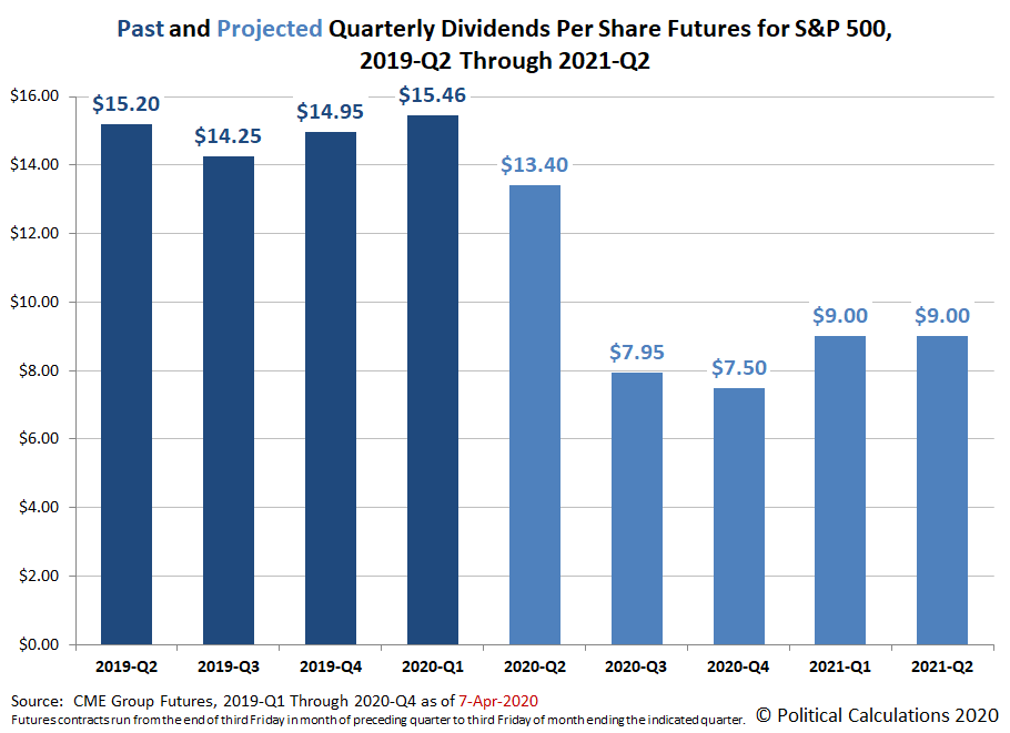 Past and Projected Quarterly Dividends Futures for the S&P 500, 2019-Q2 through 2021-Q2, Snapshot on 7 April 2020