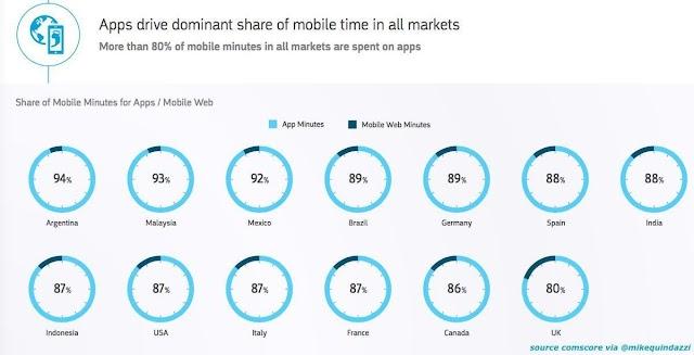 #Apps mendominasi waktu akses via #mobile di seluruh dunia termasuk #Indonesia