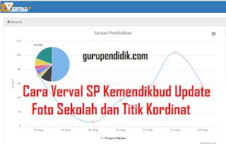 Cara Verval SP Kemendikbud Update Foto Sekolah dan Titik Kordinat