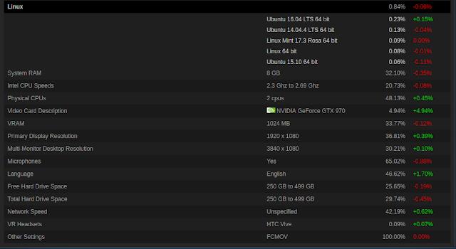 Nos últimos dois anos o número de jogos para Linux mais do que quadruplicou!