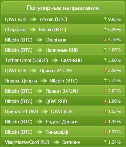 Bestchange ru мониторинг