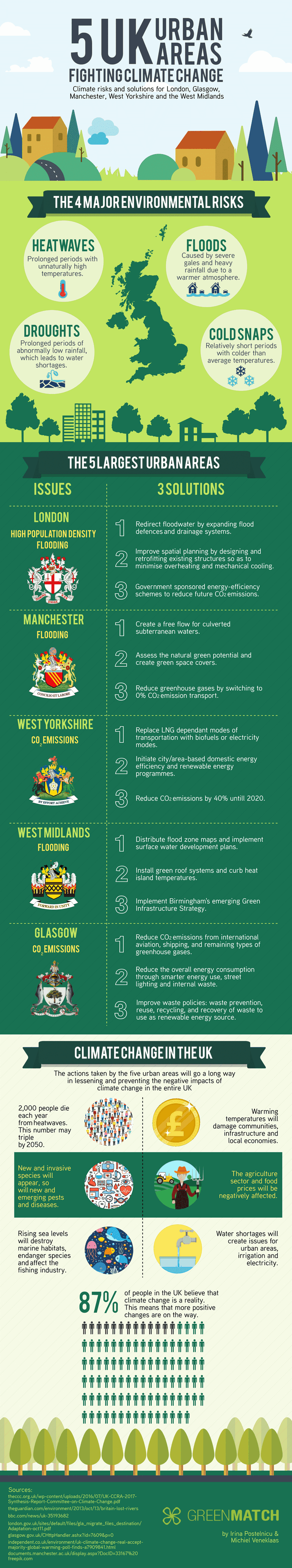 Top 5 UK Urban Areas Fighting Climate Change #Infographic