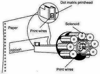 Just for Info: Dot Matrix Printer working Procedure