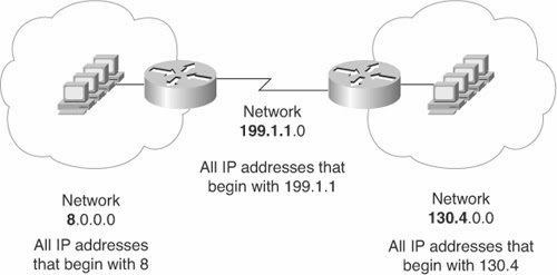 Routing ip address