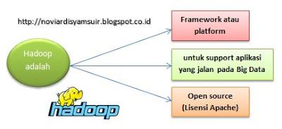 Sejarah Hadoop Pada Big Data, Pengertian Hadoop