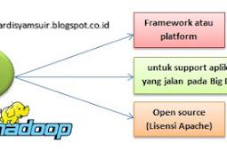 Apa itu Hadoop dan Sejarah Hadoop pada Big Data?