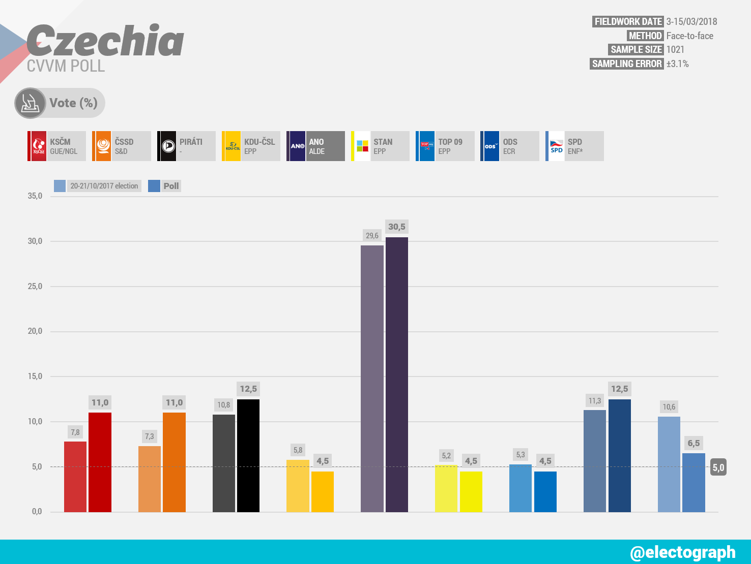 CZECHIA CVVM poll chart, March 2018