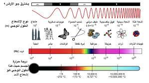 طيف ضوئي كهرومغناطيسي