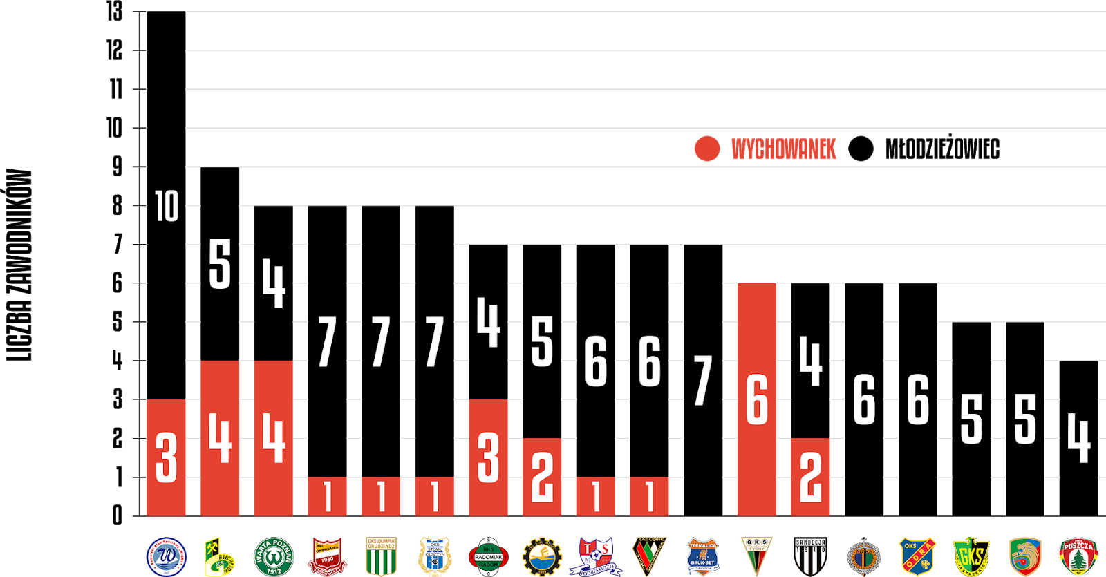 Młodzieżowcy w rozgrywkach Fortuna 1 Ligi 2019/20<br><br>Źródło: Opracowanie własne na podstawie 90minut.pl<br><br>graf. Bartosz Urban