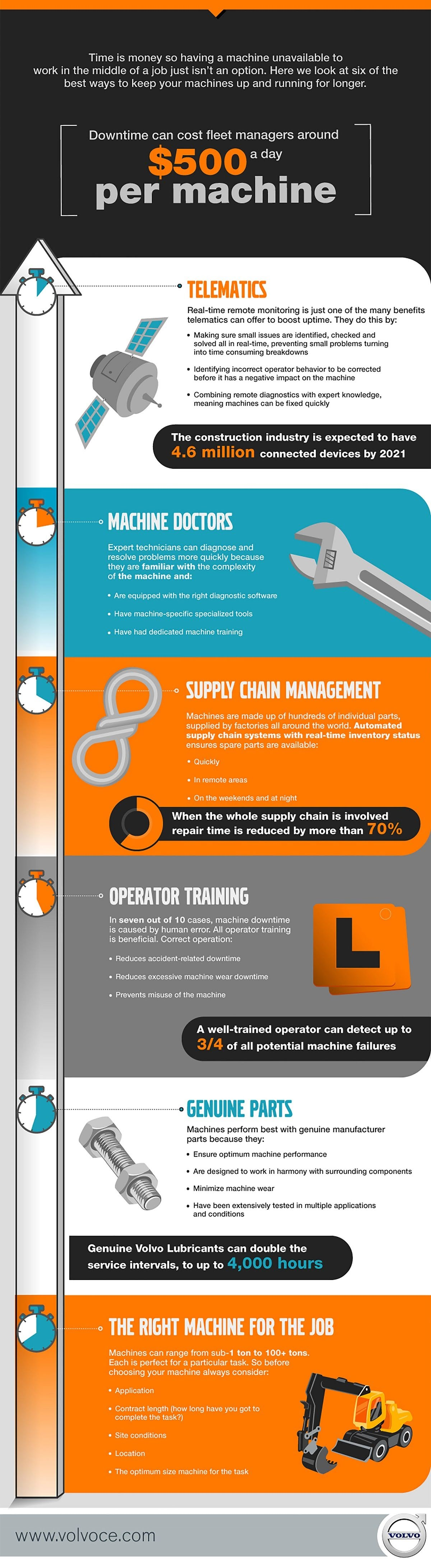 Six Ways To Increase Machine Uptime #Infographic
