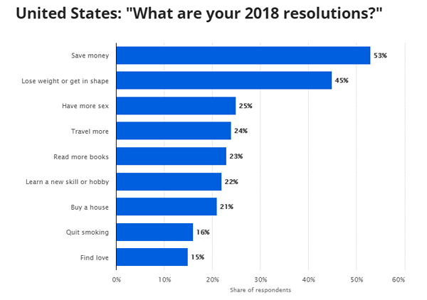 2018 New Year's Resolutions Save Money