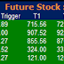 Most active future and option calls ( Pre Market Tips ) for 23 March 2016