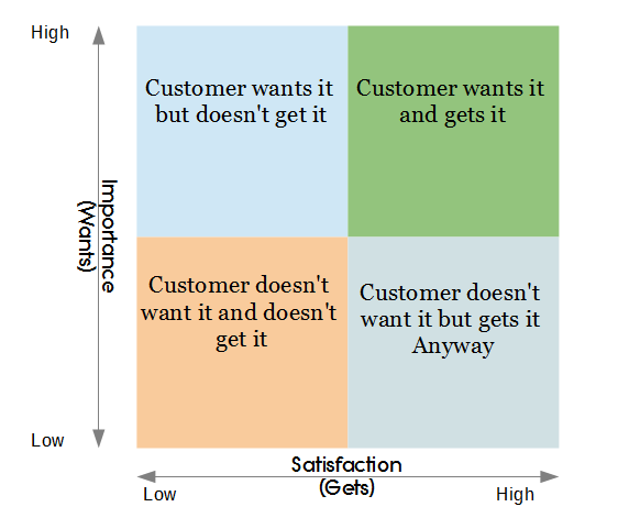 Customer Window Quadrant
